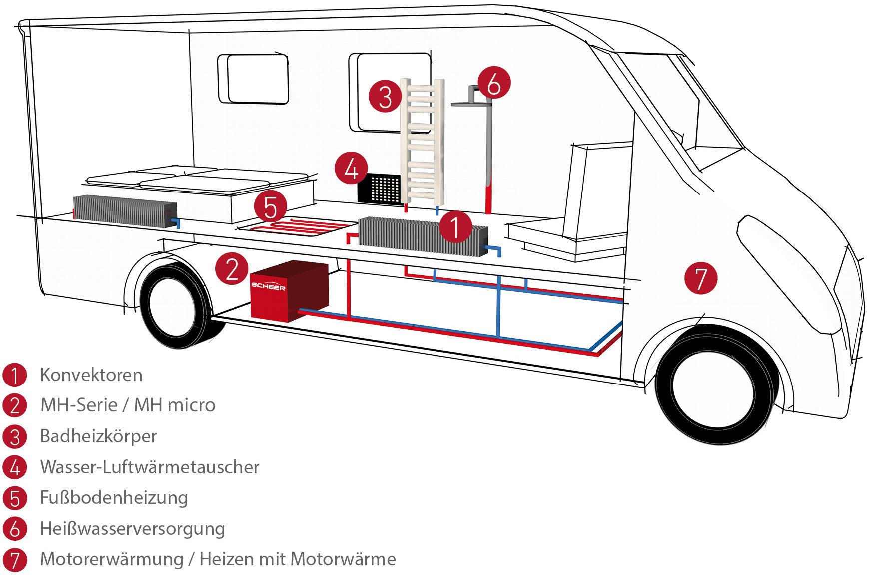 Wohnwagen Schema