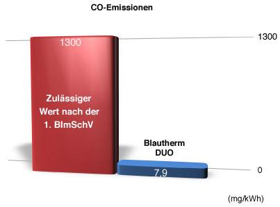 CO-Emissionen